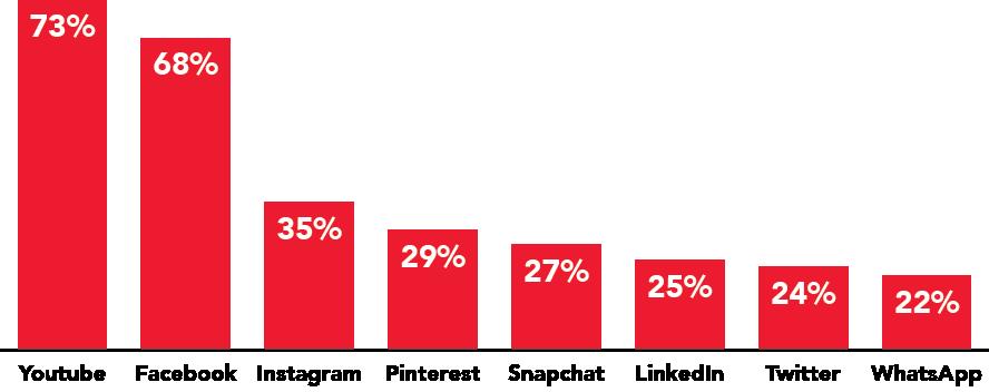Social Media Popularity Graph
