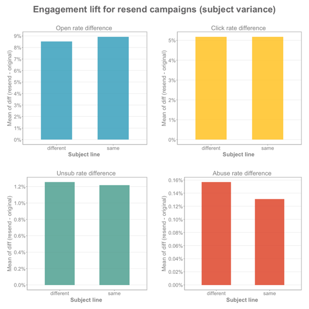 engagement with resend campaign
